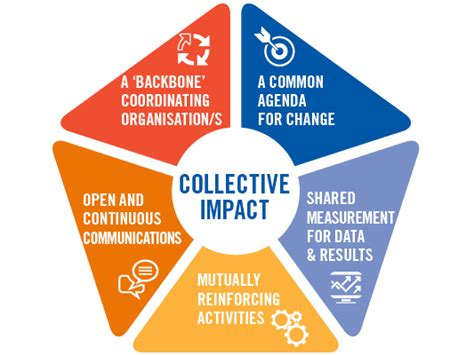 becoming a high impact candidate succeeding in today s highly competitive market books collective impact united way