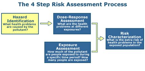 environmental health and hazard risk assessment principles and calculations books conducting a human health risk assessment risk