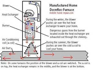 image gallery mobile home intertherm furnace