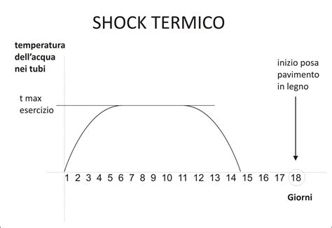 shock termico riscaldamento a pavimento il massetto su impianto di riscaldamento a pavimento o