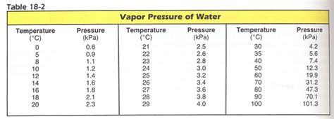 Vapor Pressure Of Water Table water vapor pressure chart car interior design
