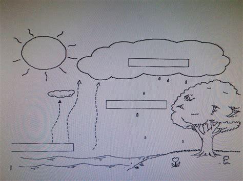 blank water cycle diagram jbilenler this site is about educational
