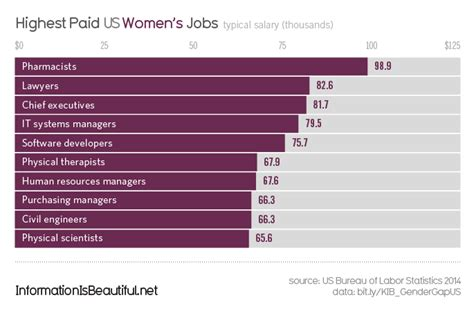 wage gender gap gender pay gap us information is beautiful infographics