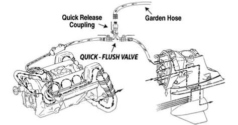 running boat motor with ear muffs how to flush a boat motor impremedia net