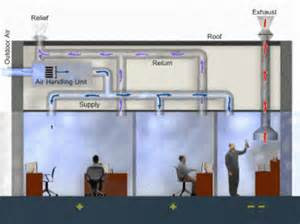Basic Home Hvac Design by Purelle Air Commercial Duct Cleaning