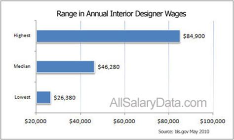 Interior Designer Salary 2017 Grasscloth Wallpaper Interior Design Salary
