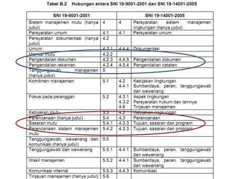 Tabel Notulen Rapat by Metode Integrasi Sistem Iso Bagian 2 Dari 2 Trip