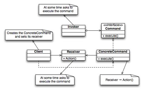 multithreading java command pattern exle with what is the meaning of dashed arrow in uml class diagram