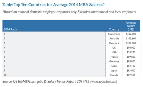 Bimm Mba Average Package by Aussie Mbas Worth 115k A Year