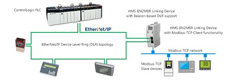 ethernetip  modbus tcp linking device