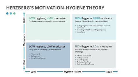 template theory herzberg s motivation hygiene theory related powerpoint