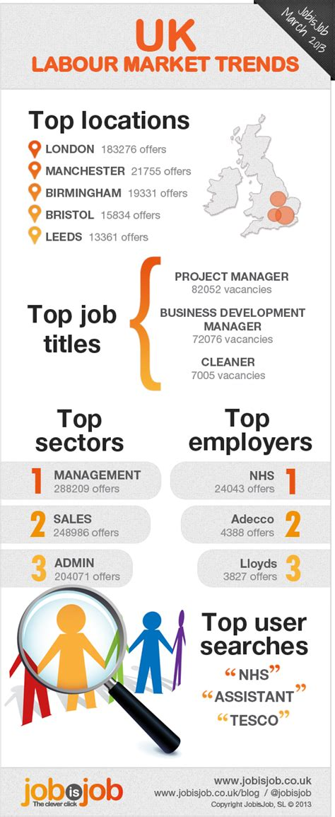 top ten food trends 2013 facts figures and the future who s hiring uk labour market trends in 2013 infographic
