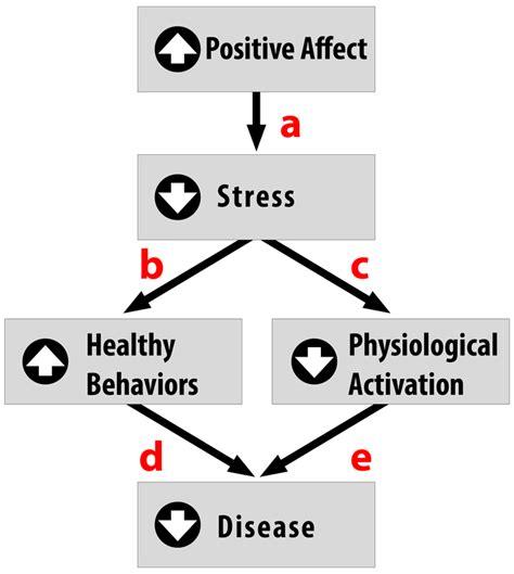 pattern of behaviour adalah stress dan tingkah laku berisiko