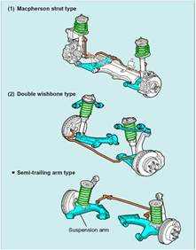Car Struts Type Automotive Safety Suspension Suspension And Conering