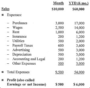 free profit and loss statement best template collection