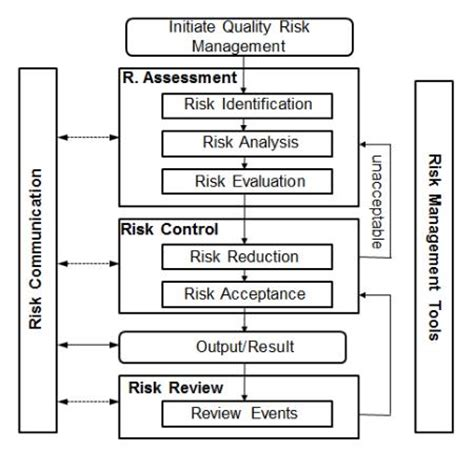 risk acceptance form template tutorial risk management in bio pharmaceutical and