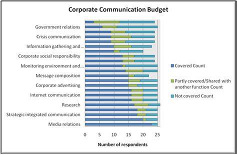 relations budget template the relations handbook