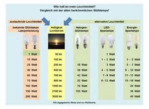 lumen le produkte produkte lumen watt vergleichstabelle