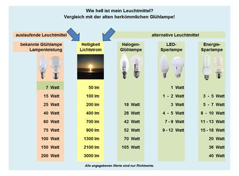 lumen tabelle produkte produkte lumen watt vergleichstabelle