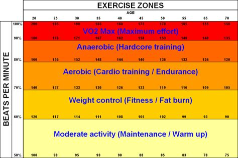 weight loss zone rate calculator how to determine rate zones and max rate