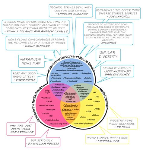 hinduism and buddhism venn diagram hinduism buddhism venn diagram search results calendar