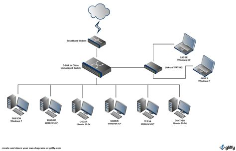 Online Home Network Design | networking how can i improve my home network super user
