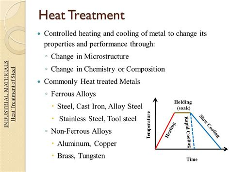 heat treatment of steels industrial materials instructed by dr sajid zaidi ppt