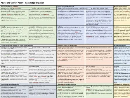 secondary teaching resources | tes