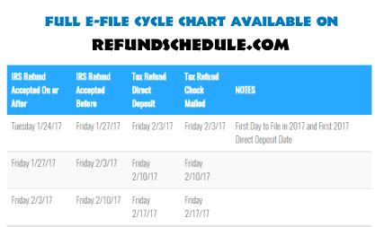 2014 tax refund schedule chart irs refund cycle chart 2014 updated 2014 irs refund