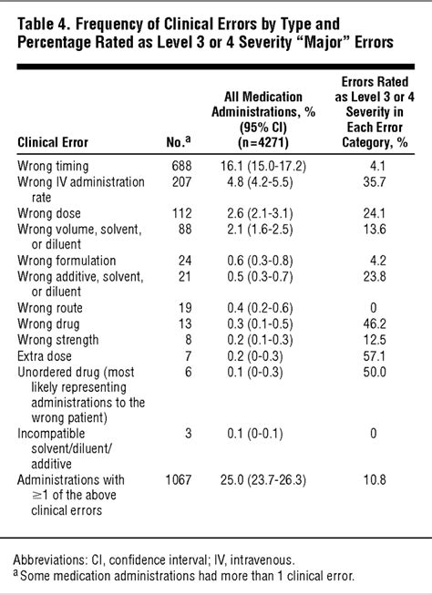 Association of Interruptions With an Increased Risk and