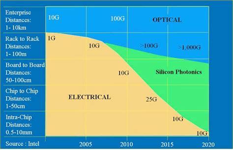 photonic integrated circuit intel photonic integrated circuit intel 28 images ibm开发光互联芯片 intel质疑效率不足 ibm 光互联 硅光子 纳米光子 cmos