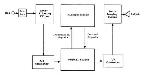 digital hearing aid circuit diagram optionsoftware