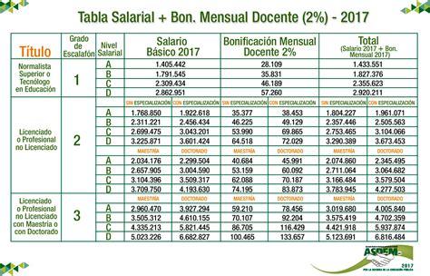 asinacion salarial docentes 1278 ao 2016 tabla salarial 2016 maestros colombia tabla de salarios