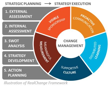 Planning And Change strategic plans that lead to darby consulting