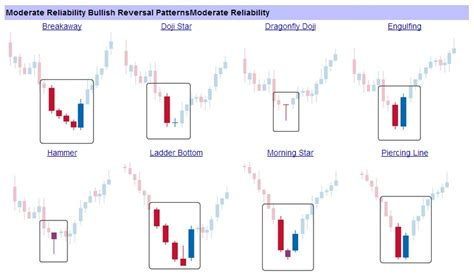 the pattern reversal forex pips centre bullish candlestick pattern