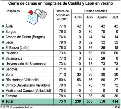 desde junio subirn los aportes para las empleadas sacyl cerrar 225 556 camas este verano diario palentino