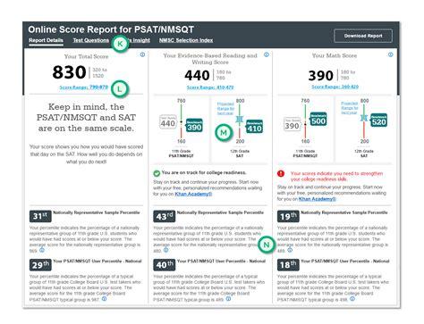 interpreting   psat score report summit