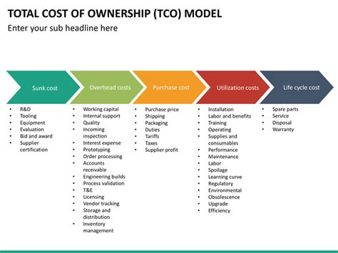 it service cost model template total cost of ownership tco model powerpoint template