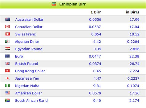 currency converter today currency rates chart trade forex options online current