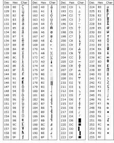 code section symbol tableau 2 des codes de caract 232 res ascii