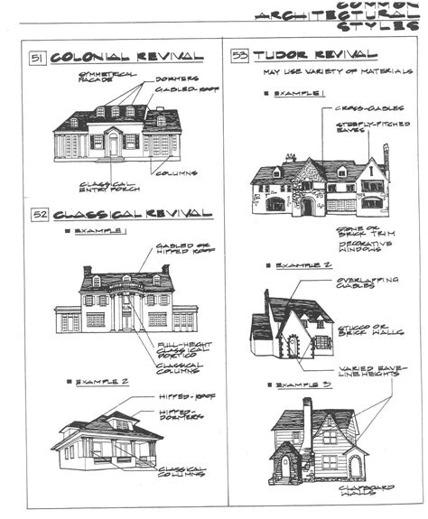 types of home architecture architectural styles