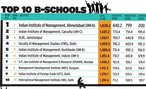 Area Mba Programs by Top 10 B Schools In India Top Ranking B Schools