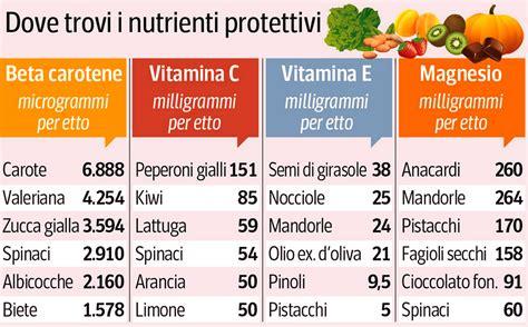 alimenti ricchi di vitamina a quali sono i cibi con pi 249 vitamina c vitamina e magnesio