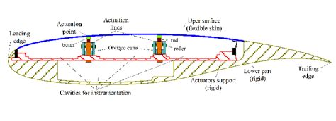 cross section of airplane wing fuzzy logic control of a smart actuation system in a