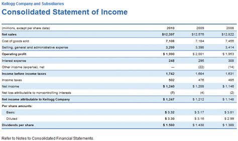 Sample Income Statement For Small Business Business