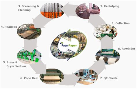 Paper Process - pt fajar surya wisesa tbk things come in fajar