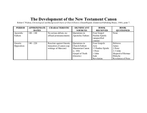 Can On See My Search History The Development Of The New Testament Canon