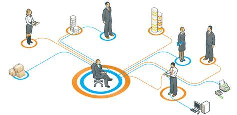 management talentry software development digital