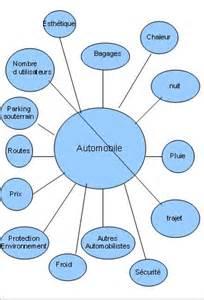 diagramme pieuvre aspirateur autonome techblog camille dorine marion