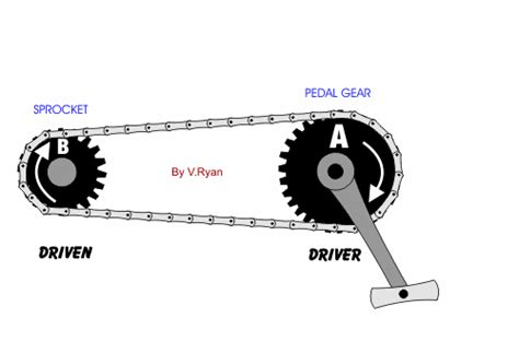 design of machine elements kamlesh purohit dptechecole general concepts i e levers gears belts